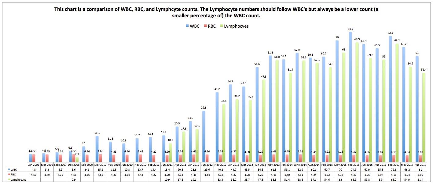 Leukemia blood test chart August 2017